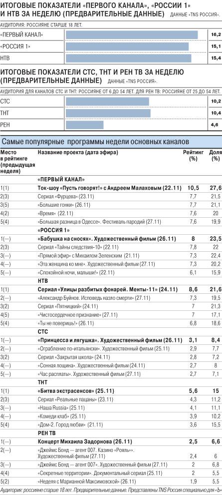 Телелидеры российского ТВ с 21 по 27 ноября 2011 года