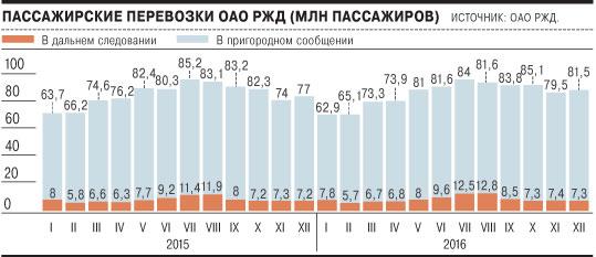 Пассажирские перевозки ржд статистика 2016 машины и оборудование строительная организация