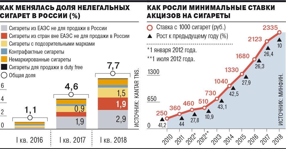 Поставщики табачных изделий в россии сигареты купить волжский