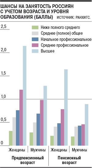 Проблема трудоустройства в предпенсионном возрасте потребительская корзина в 2009 году