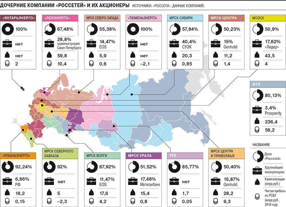 Как «Россети» замыкают на себя все электросетевое хозяйство страны
