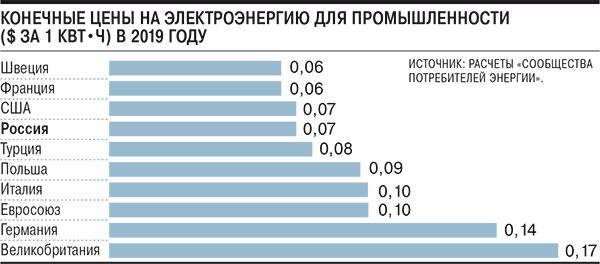 Час стоимость в москве квт норма маз стоимость часа
