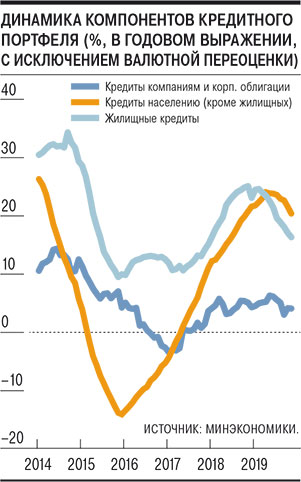 рост кредитов 2020 райффайзенбанк орел кредит наличными