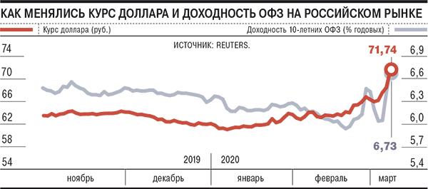 Для предотвращения бегства иностранцев с рынка ОФЗ, ЦБ РФ начал продажу долларов