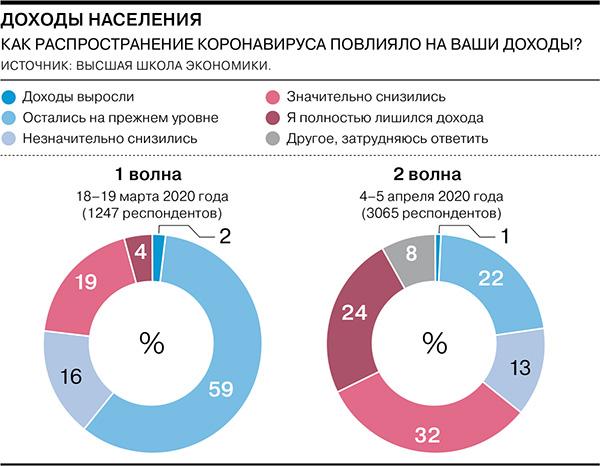 Население России уже испытало первое серьезное падение доходов из-за кризиса.