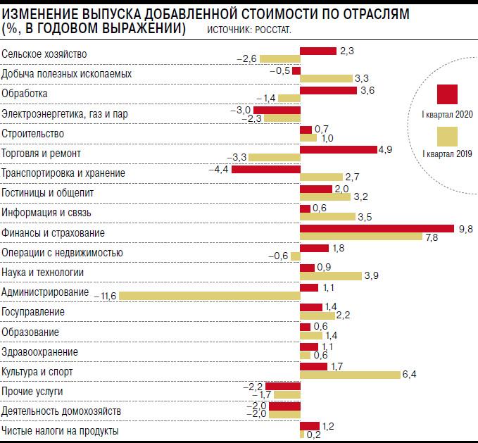 ВВП России пошатнулся в первом квартале