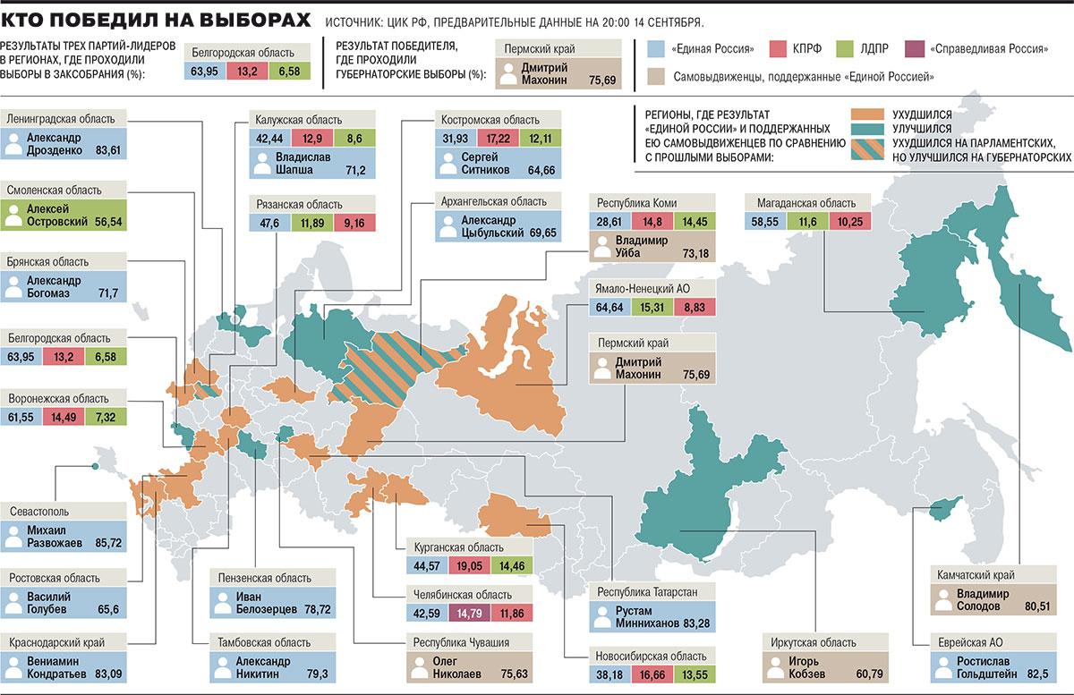Как прошла региональная репетиция федеральных выборов 2021 года