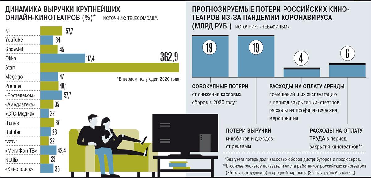 Сеансы без расписания – Газета Коммерсантъ № 169 (6890) от 17.09.2020