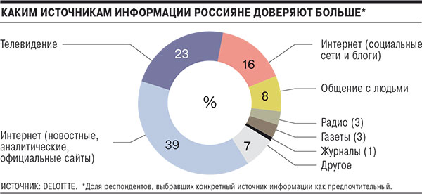 Deloitte заметил снижение авторитета ТВ среди граждан