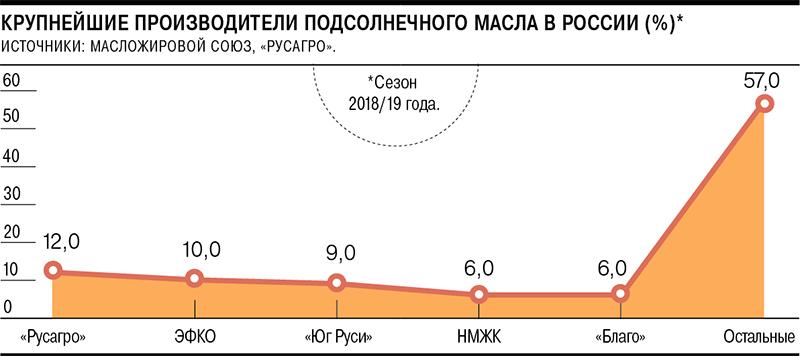 Россия сливает масло – Газета Коммерсантъ № 1 (6963) от 11.01.2021