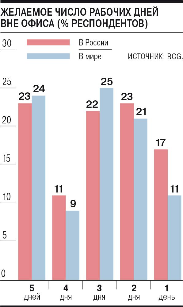 От труда ждут больше гибкости – Газета Коммерсантъ № 55 (7017) от 31.03.2021
