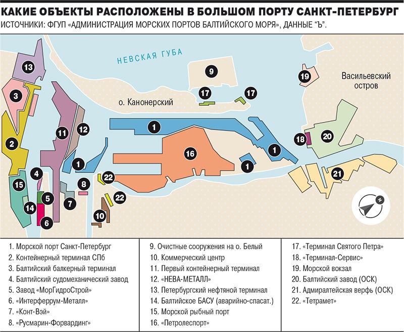 объекты в Большом порту Санкт-Петербург
