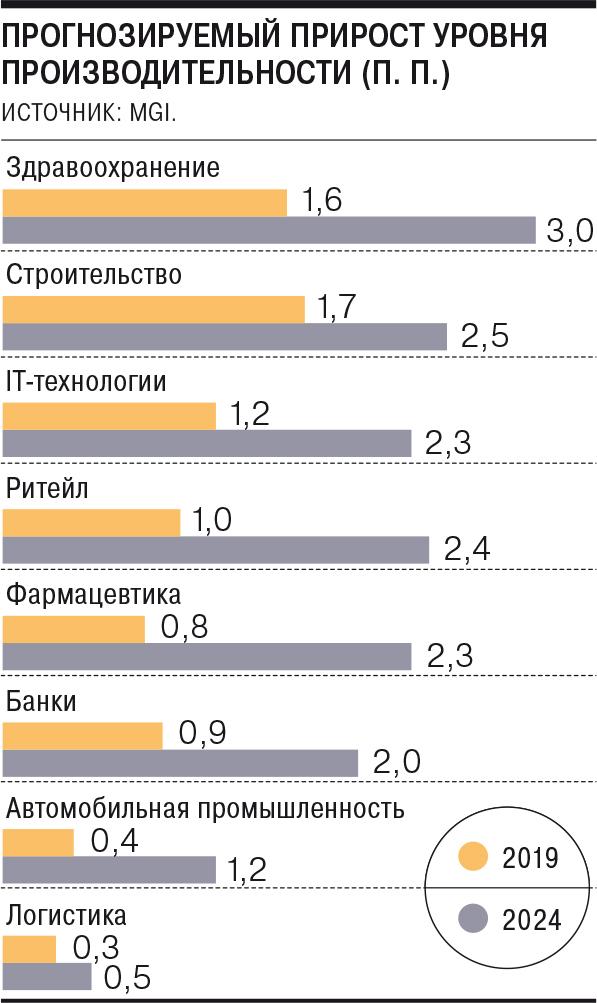 Производительность спросит с потребителей – Газета Коммерсантъ № 57 (7019) от 02.04.2021