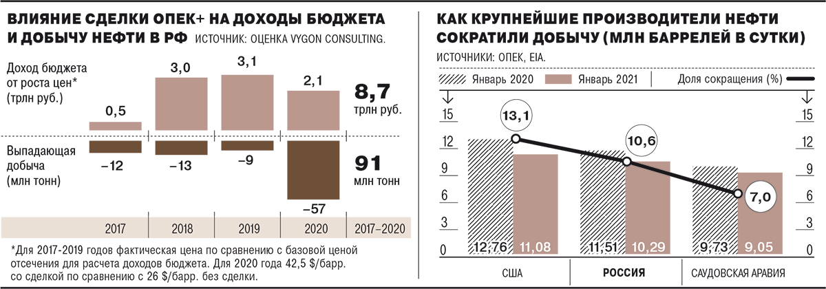 Недобычья игра – Газета Коммерсантъ № 77 (7039) от 30.04.2021
