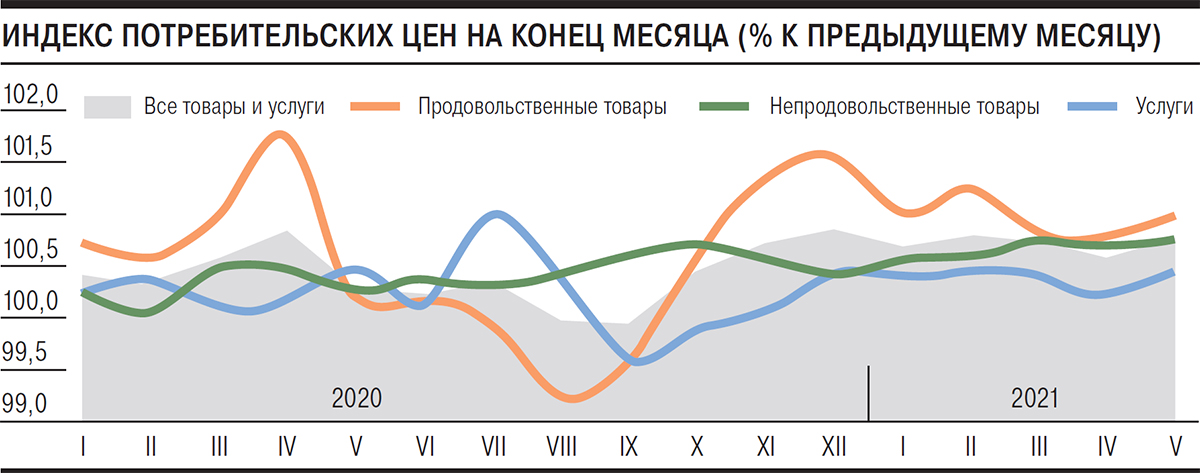Округление по маю – Газета Коммерсантъ № 97 (7059) от 08.06.2021