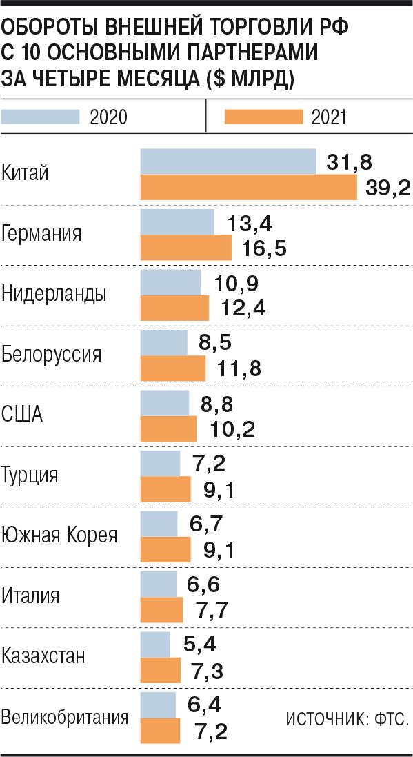 Импорт растет быстрее экспорта – Газета Коммерсантъ № 98 (7060) от 09.06.2021