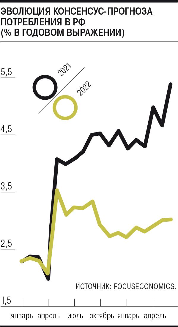 Восстановлению экономики России сменили движущую силу – Газета Коммерсантъ № 99 (7061) от 10.06.2021