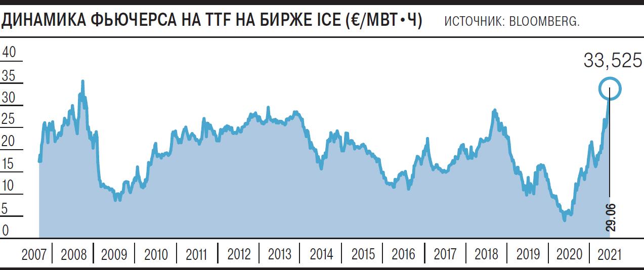 «Газпром» взял цену на себя