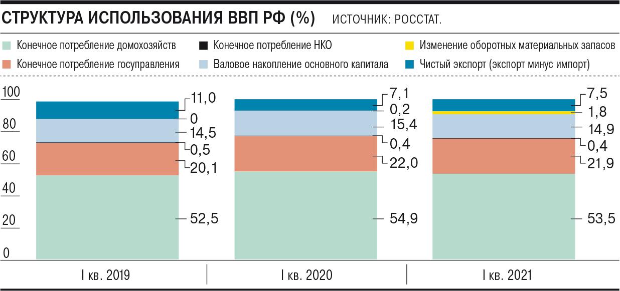 Запасы колышут ВВП