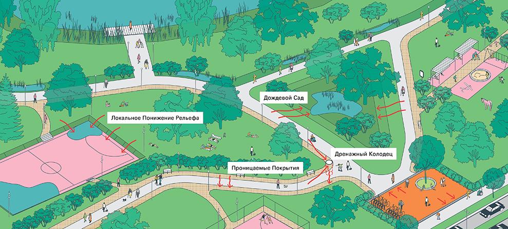 Стандарт комплексного развития территорий, КБ Стрелка