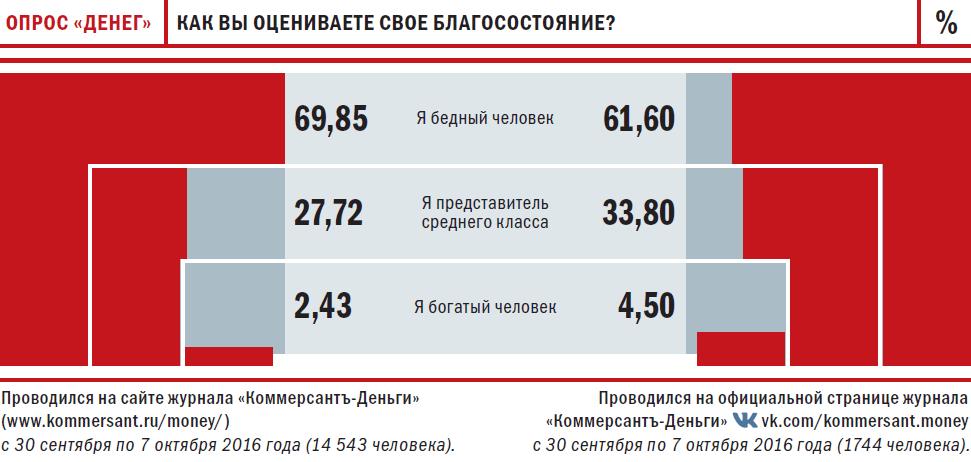 Бедные и богатые в россии статистика только виду