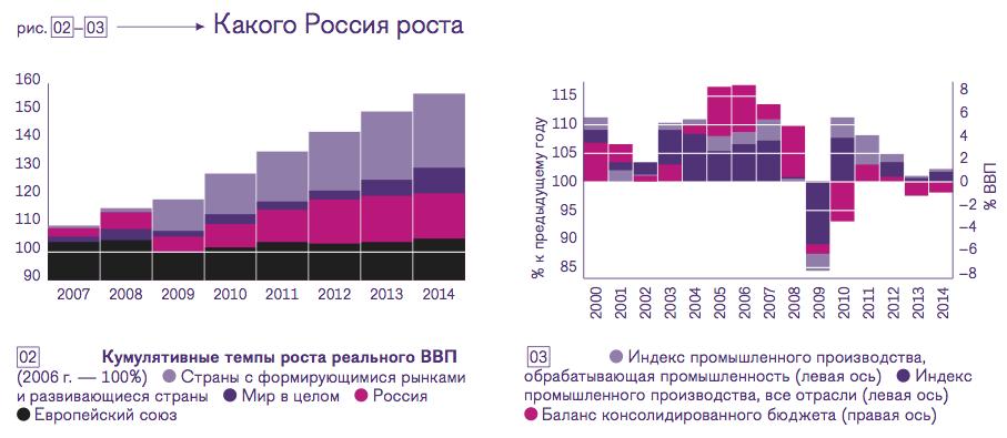В 1999-2008 гг. средний годовой показатель роста ВВП был выдающимся--6,8%; даже если брать весь период 1999-2013 гг., получается очень хорошо --4,9%. А вот если выделить посткризисные пять лет (2009-2013), тут средний рост минимальный--1%. В середине 2012 года прогноз Министерства экономического развития предусматривал увеличение ВВП за 2013-2015 гг. на 13%. По данным Росстата, в IV квартале 2014 года рост был 0,2% в годовом исчислении.