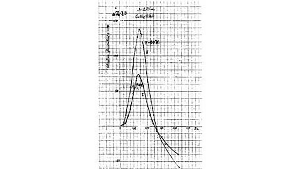 Спектры ЭПР концентрированных парамагнетиков, полученные Завойским в Институте физических проблем (подлинный документ 1945 года)