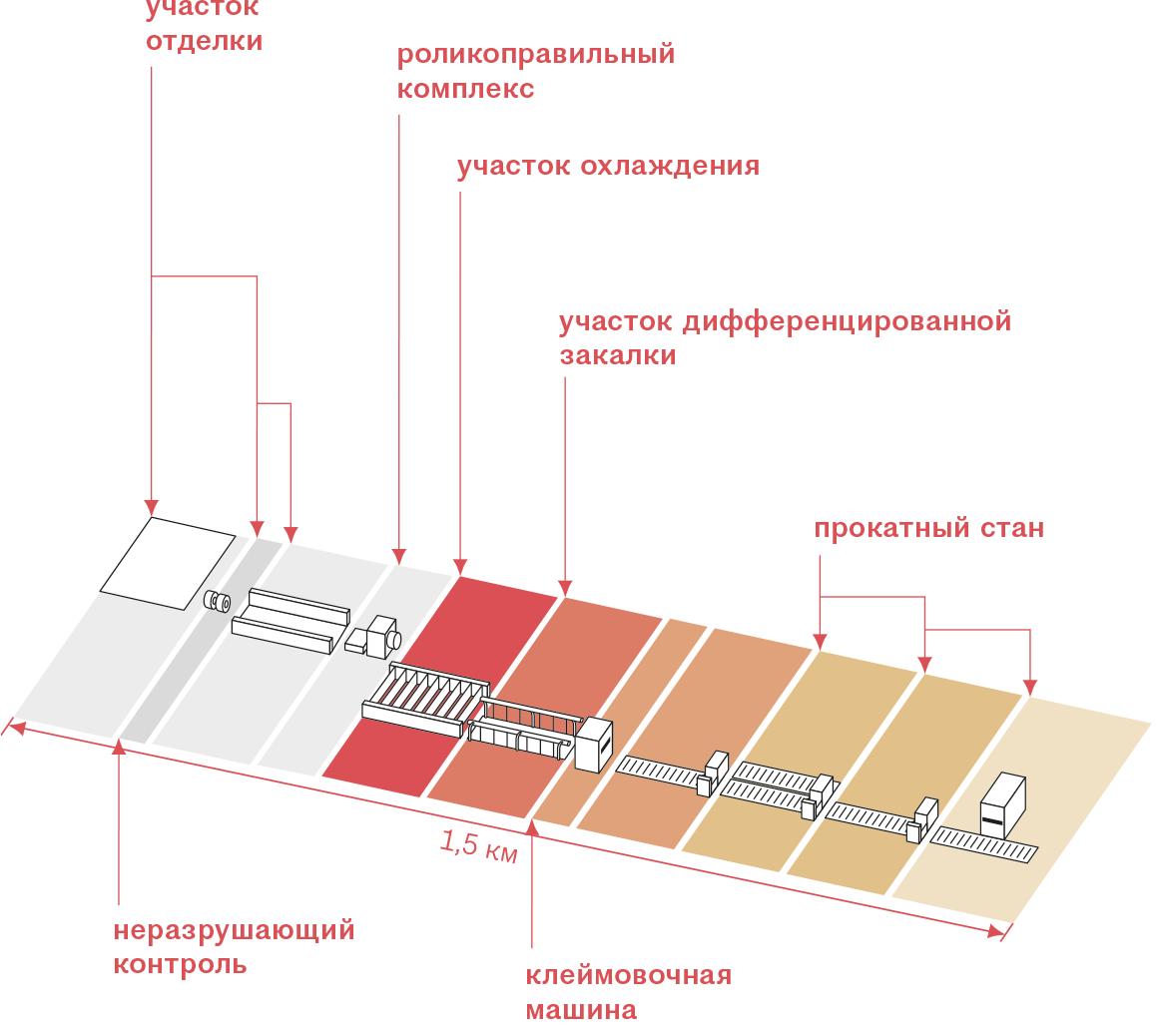 рис. 01 Общая схема производства стометровых рельсов