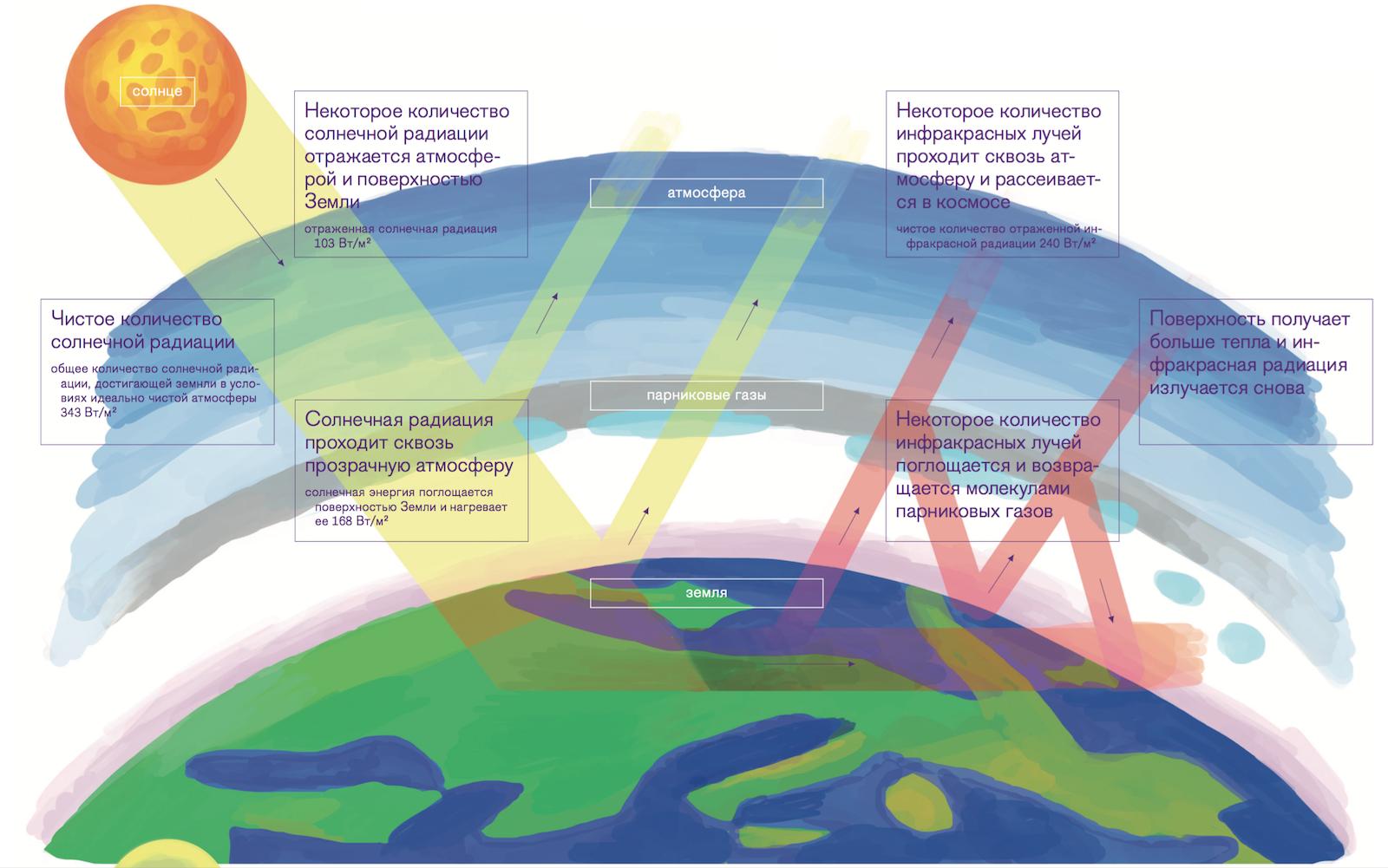 парниковый эффект рисунок