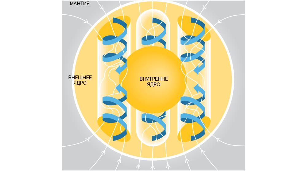 Источник магнитного поля Земли в жидком ядре (ось вращения вертикальна и центрирована) (предоставлено Scientific American)