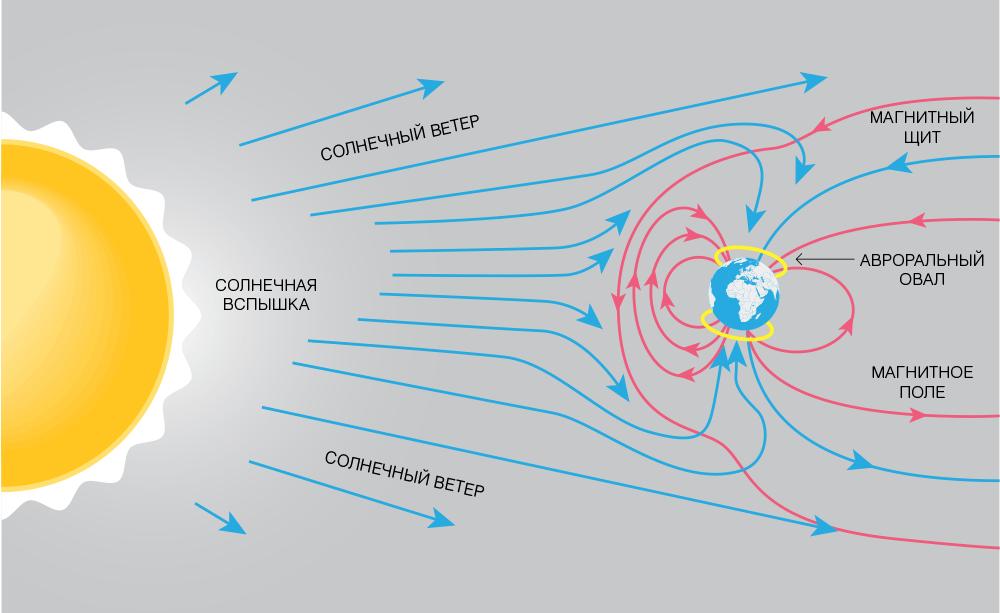 Солнечный ветер и магнитосфера Земли (изображено не в масштабе) (предоставлено University of Waikato)