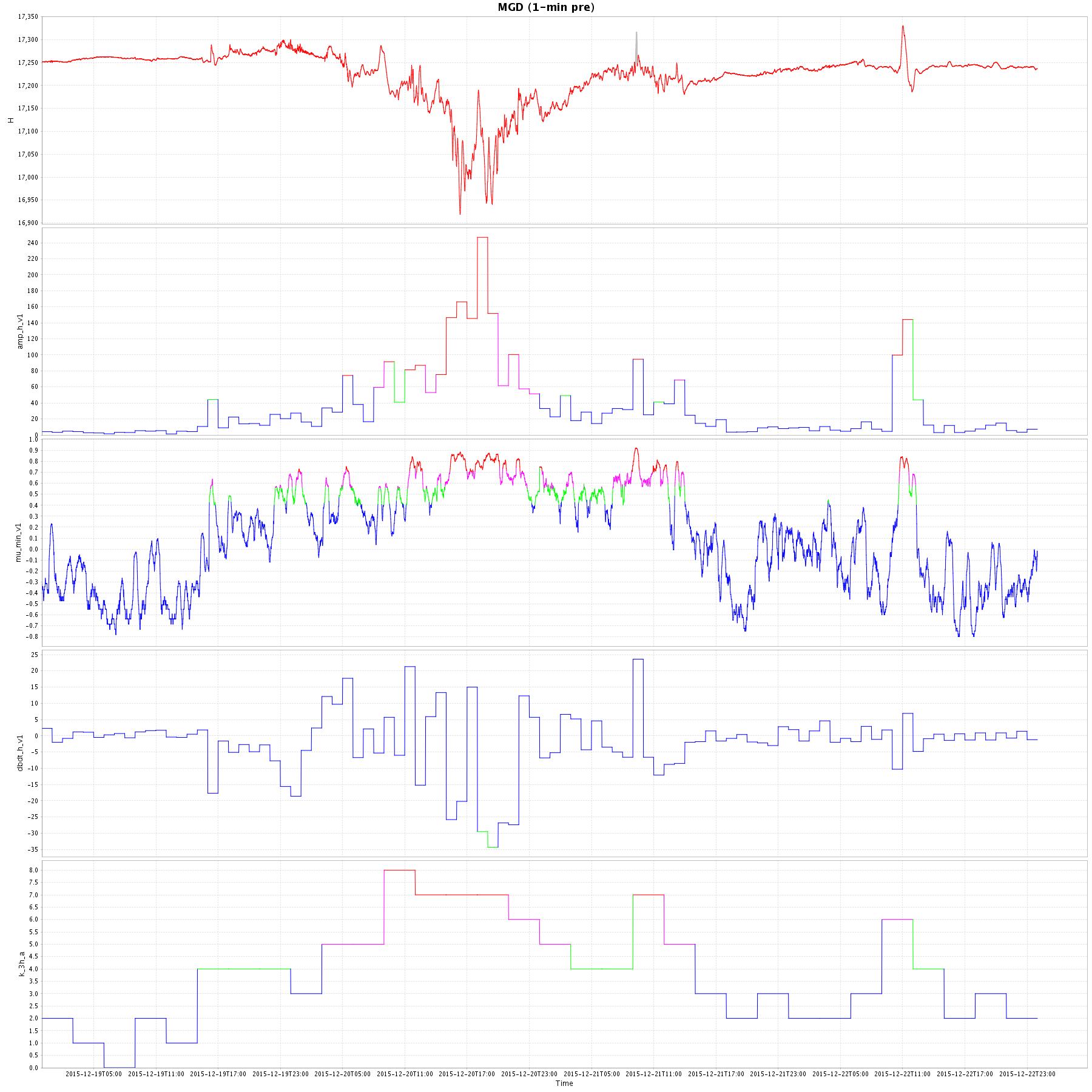 """Результаты оперативного анализа геомагнитной активности на примере данных обсерватории """"Магадан"""" во время магнитной бури 20 декабря 2015 года. Момент внезапного начала магнитной бури отмечен черной стрелкой (предоставлено ГЦ РАН). График - исходная магнитограмма горизонтальной составляющей магнитного поля. На втором графике (ниже) показана оценка часовых амплитуд геомагнитных возмущений. Третий график характеризует меру аномальности поля, построенную на принципах нечеткой математики. На четвертом графике представлена почасовая оценка скорости изменения магнитного поля. На нижнем графике показаны результаты оперативного расчета K-индекса геомагнитной активности. На графиках перечисленных индикаторов геомагнитной активности красным цветом отмечены сильно аномальные значения, фиолетовым - аномальные значения, зеленым - слабо аномальные значения и синим - фоновые значения"""