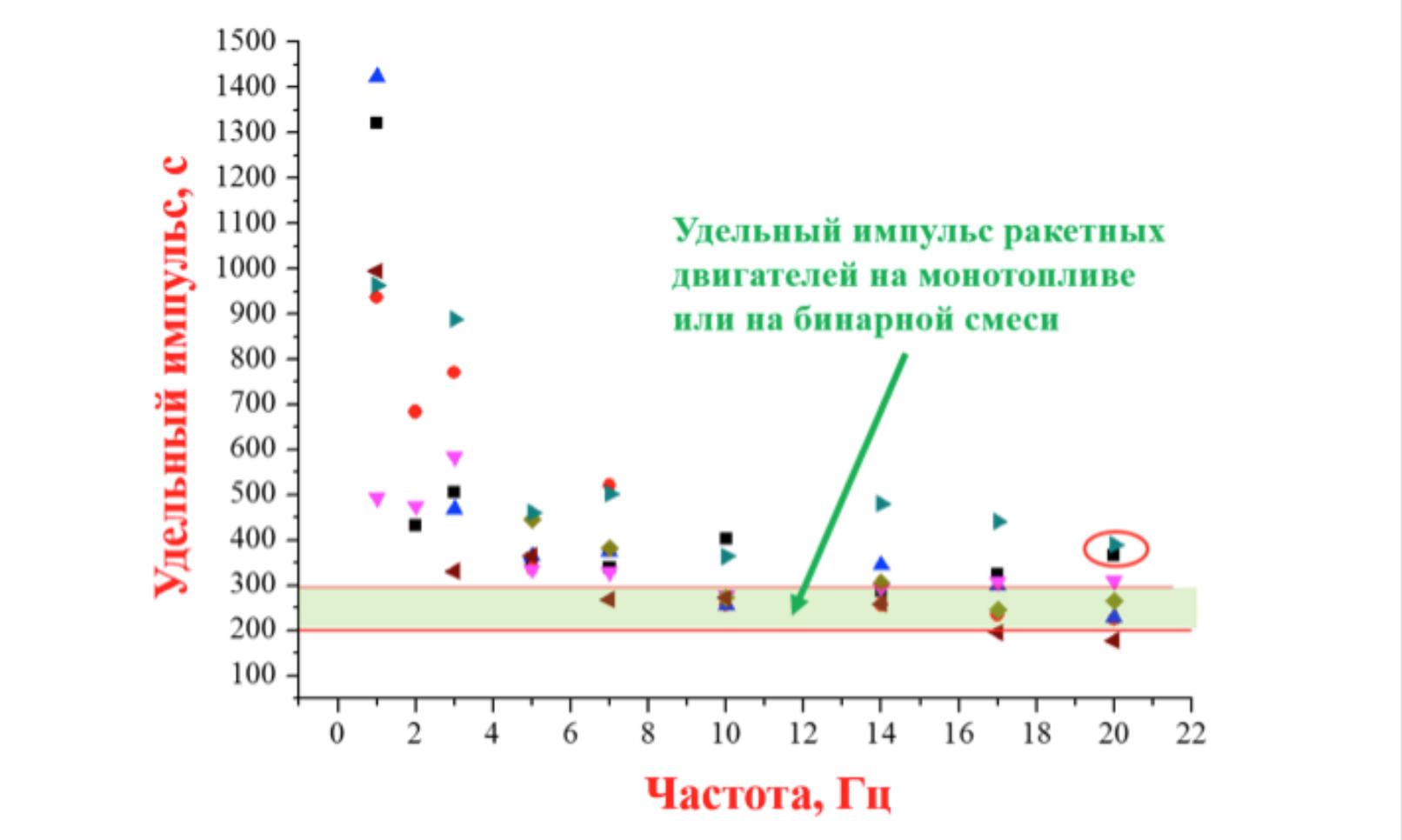 Рис. 8. Измеренные зависимости удельного импульса тяги экспериментального образца прямоточного импульсно-детонационного гидрореактивного движителя от рабочей частоты (разные значки для разных образцов)