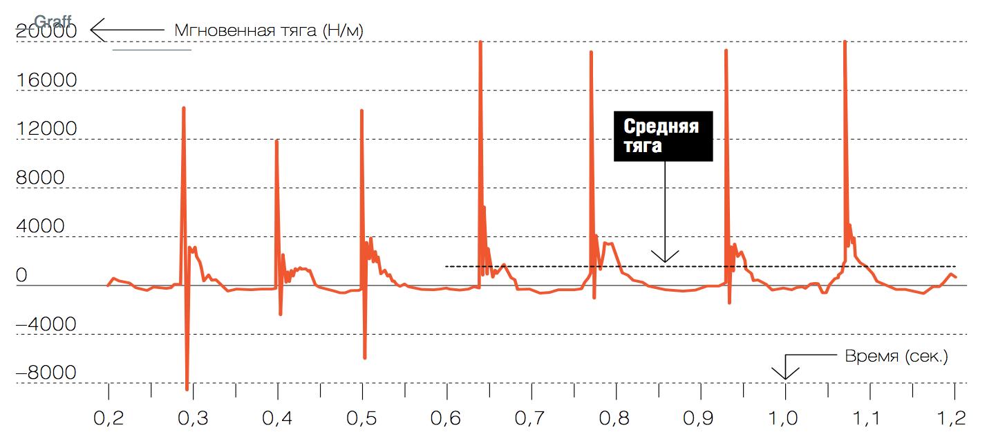 Рис. 3. Расчетная зависимость мгновенной тяги прямоточного импульсно-детонационного гидрореактивного движителя от времени при рабочей частоте 10Гц. Горизонтальная штриховая линия — средняя тяга после нескольких первых циклов