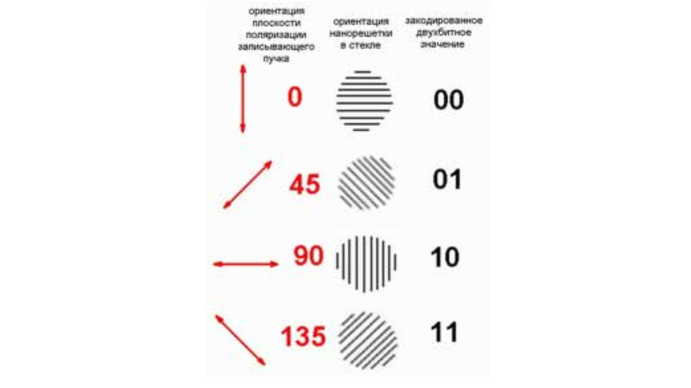Принцип многоуровневого кодирования 2бит данных в углах ориентации нанорешетки