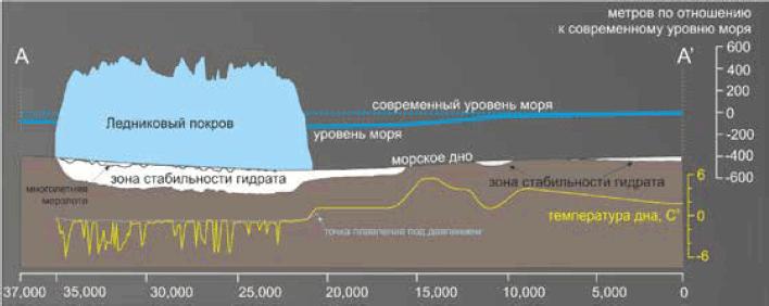 Рис. 5. Изменения мощности ледникового покрова и зоны стабильности газовых гидратов в Стурфьордренне на протяжении последнего ледникового цикла