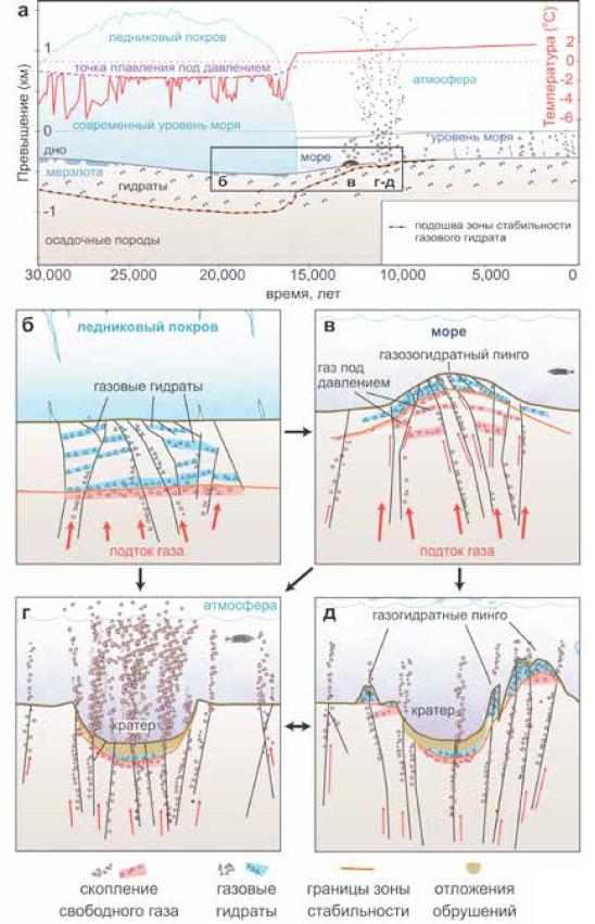 Модель формирования подводных кратеров: а — изменение толщины ледникового покрова и зоны стабильности газовых гидратов; б — образование газовых гидратов под ледником; с — рост газогидратного пинго в морских условиях; д — прорыв приповерхностных слоев под воздействием аномально высокого пластового давления; е — остаточное выделение метана