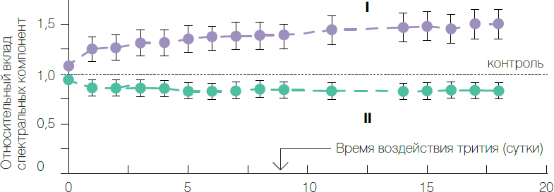"""Рис. 3. Вклады фиолетовой (I) и сине-зеленой (II) компонент в спектры флуоресценции целентерамид-содержащего белка (""""разряженного обелина"""") при различных временах воздействия трития (200МБк/л)"""