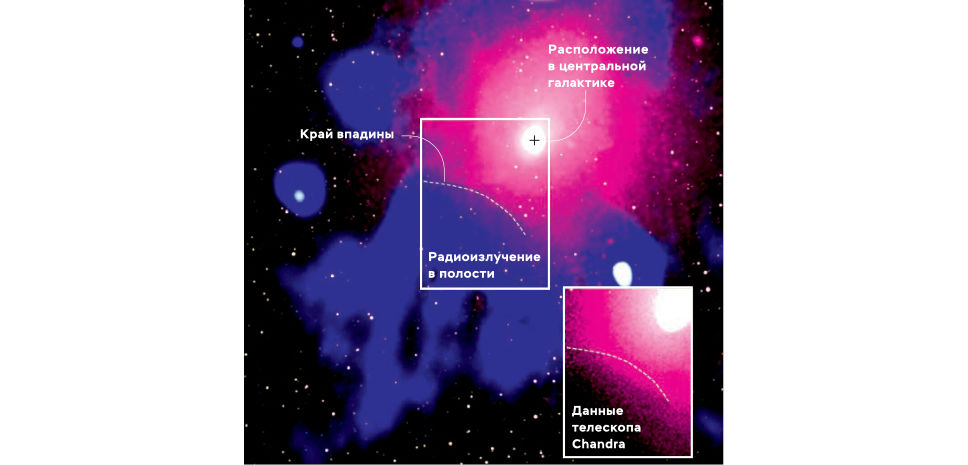 Рентгеновское излучение по данным телескопа XMM-Newton показано розовым цветом, радиоволны по данным телескопа GMRT– синим цветом иинфракрасные лучи по данным телескопа 2MASS– белым цветом. На вставке внижнем правом углу показан увеличенное рентгеновское изображение по данным телескопа Chandra (также розовым цветом).Яркие белые точки, разбросанные по всему изображению,– объекты, находящиеся на переднем плане.