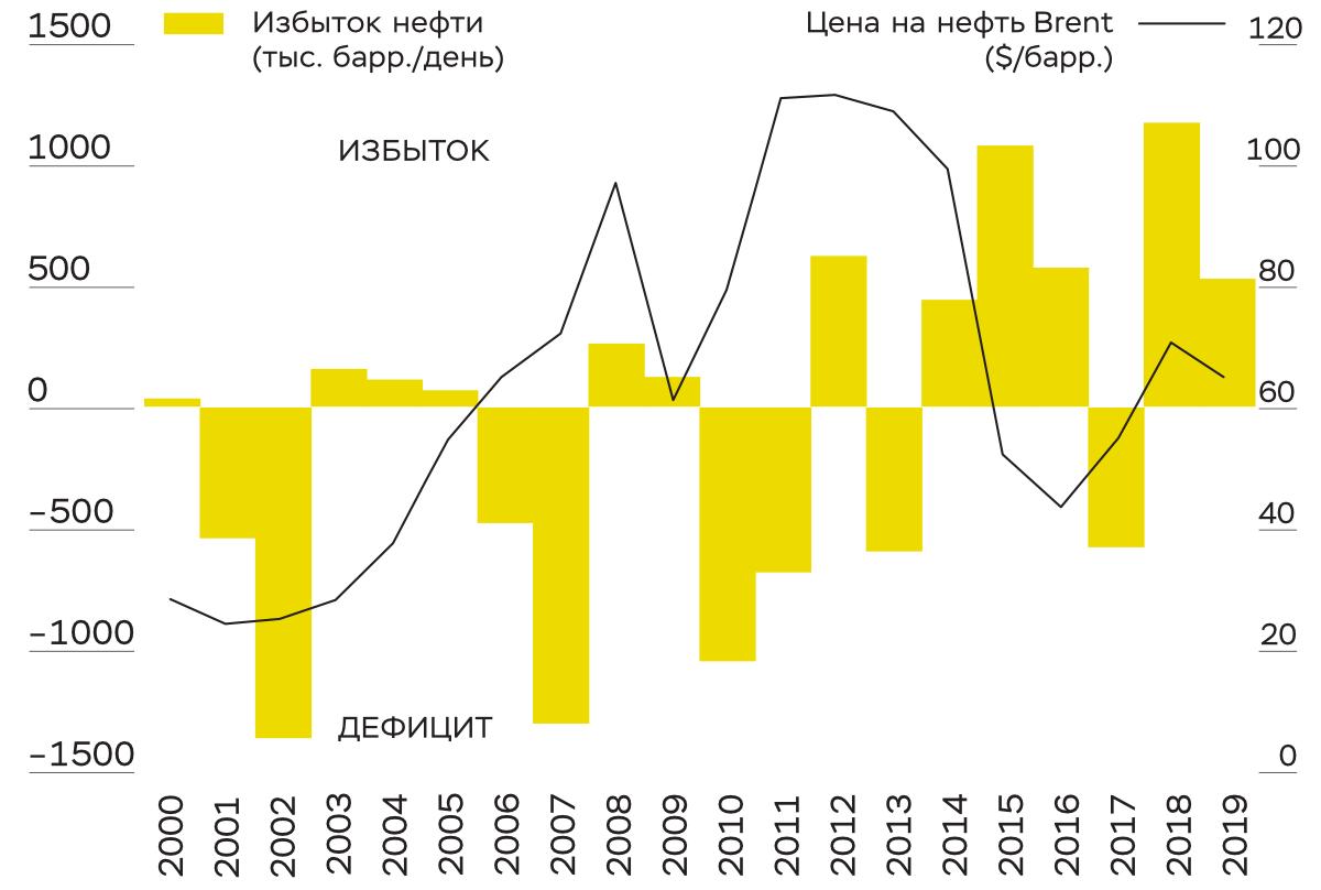 Баланс и цены на мировом рынке нефти