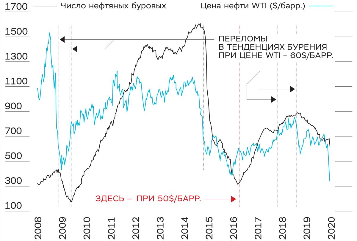 Сравнительная динамика цены нефти марки WTI и числа нефтяных буровых установок в США и Канаде, 2008–2020 годы