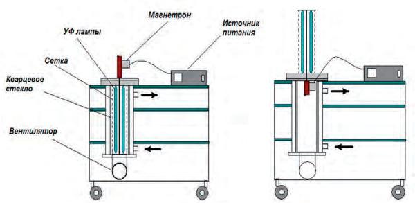 Экспериментальный прототип устройства по обеззараживанию воды, воздуха и поверхностей, который можно трансформировать в открытый облучатель