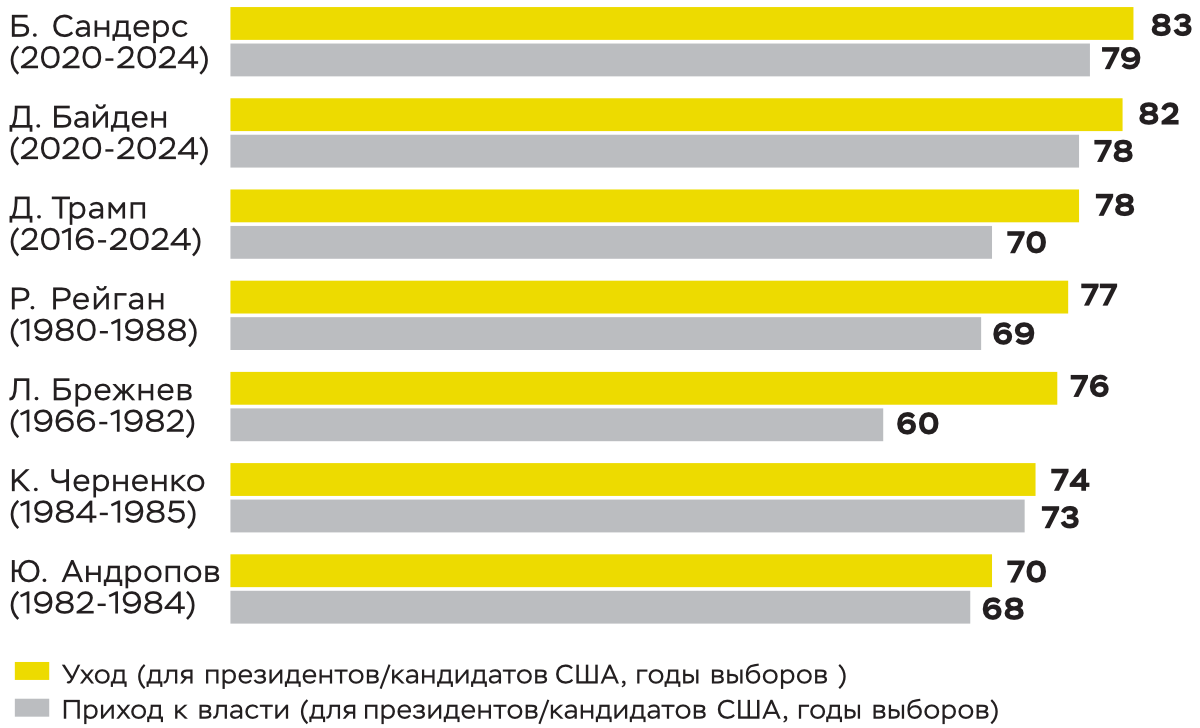 Сравнительный возраст генеральных секретарей ЦК КПСС и политических деятелей США