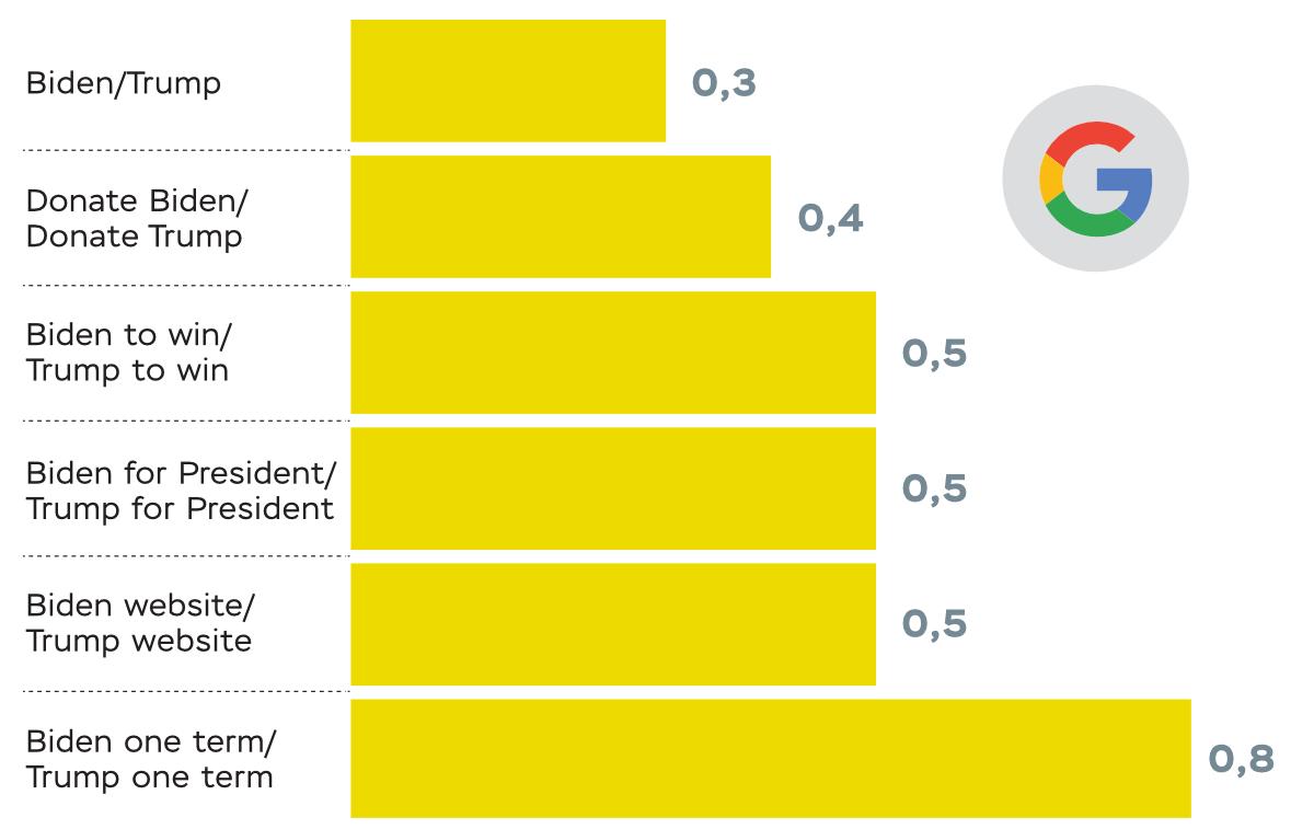 Отношение популярности запросов в Google с именем Дж.Байдена к популярности запросов с именем Д.Трампа в США, за 12 месяцев (данные на 03/11/2020, популярность в баллах, max=100). Источник: Google trends