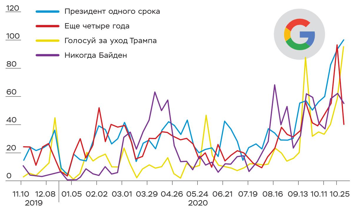 Популярность запросов в Google в течение 12 месяцев, в баллах (max=100) (данные на 03/11/2020). Источник: Google trends.