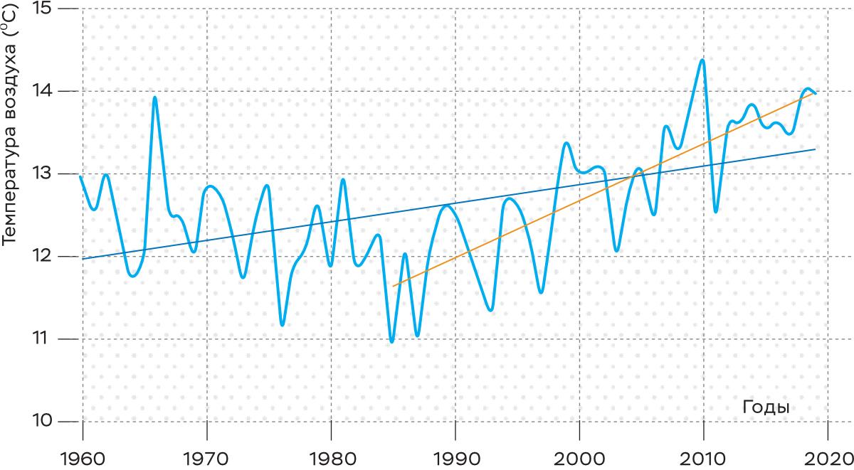 Среднегодовая температура приземного воздуха в Севастополе за период 1960–2018 годов