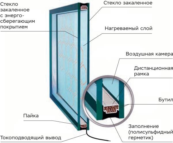 Принцип работы однокамерного стеклопакета сэлектронагревом