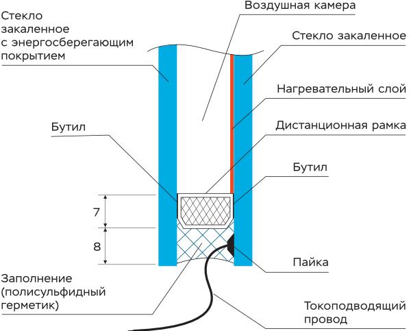 Устройство однокамерного стеклопакета с электронагревом