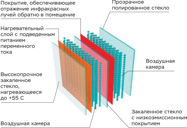 Устройство двухкамерного стеклопакета с электронагревом