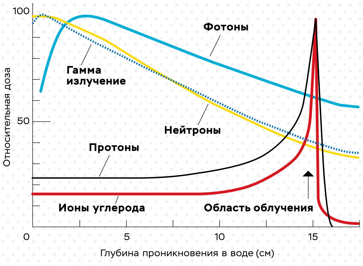 График 1. Пик Брэгга при доставке дозы облучения с помощью различных носителей